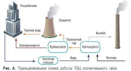 Схема принципа работы тэц.