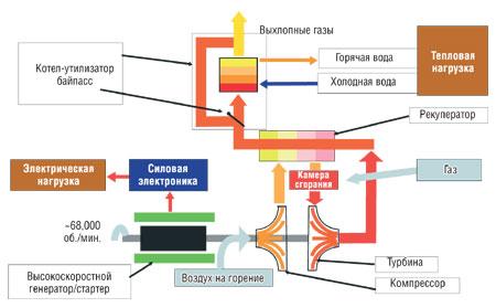 Схема когенерационной