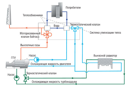 Общая схема когенерационной
