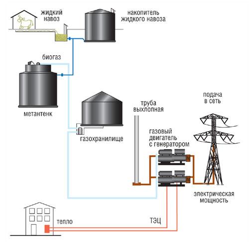 производство электрической