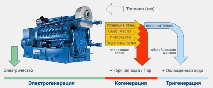 газопоршневых двигателей