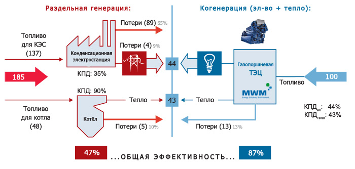 схема сравнения энергетических